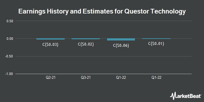 Earnings History and Estimates for Questor Technology (CVE:QST)