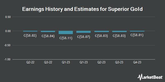 Earnings History and Estimates for Superior Gold (CVE:SGI)