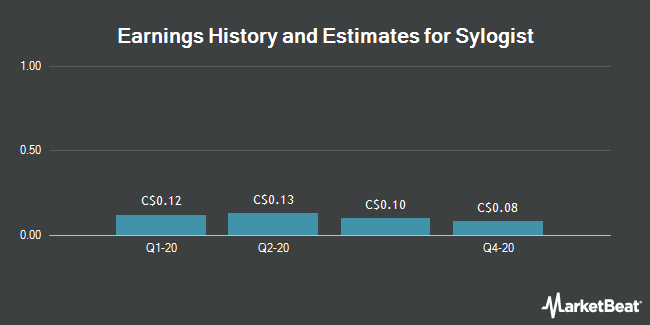 Earnings History and Estimates for Sylogist (CVE:SYZ)