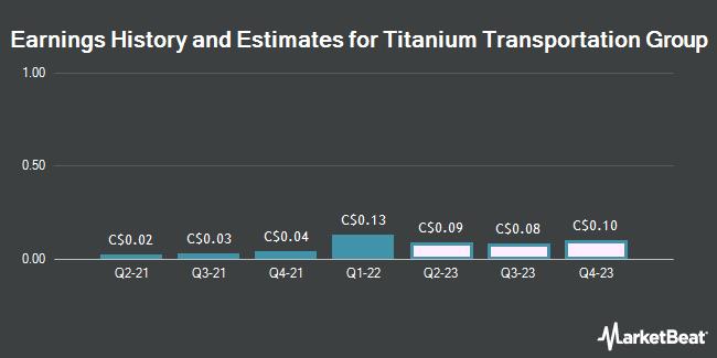 Earnings History and Estimates for Titanium Transportation Group (CVE:TTR)