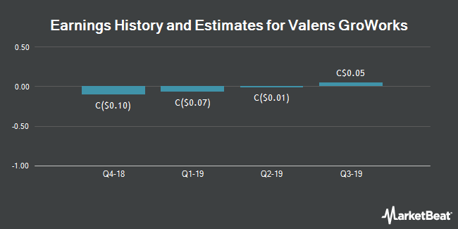 Earnings History and Estimates for Valens GroWorks (CVE:VGW)