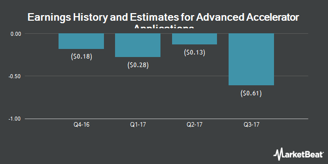 Earnings by Quarter for Advanced Accelerator Applications S.A. (NASDAQ:AAAP)