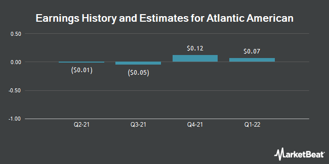 Earnings by Quarter for Atlantic American Corporation (NASDAQ:AAME)