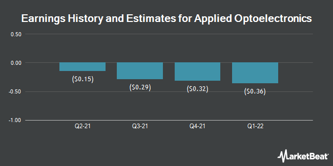Earnings History and Estimates for Applied Optoelectronics (NASDAQ:AAOI)