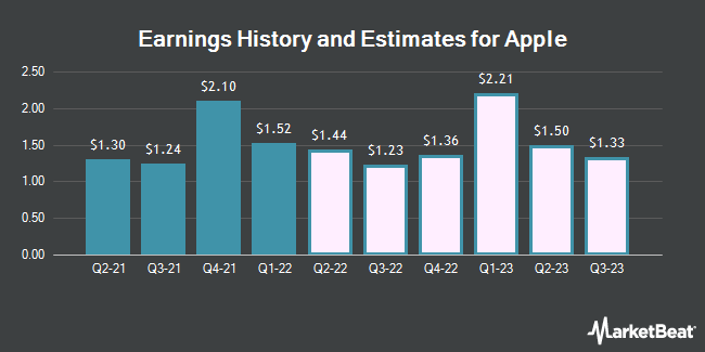 Earnings History and Estimates for Apple (NASDAQ:AAPL)