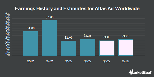 Earnings History and Estimates for Atlas Air Worldwide (NASDAQ:AAWW)