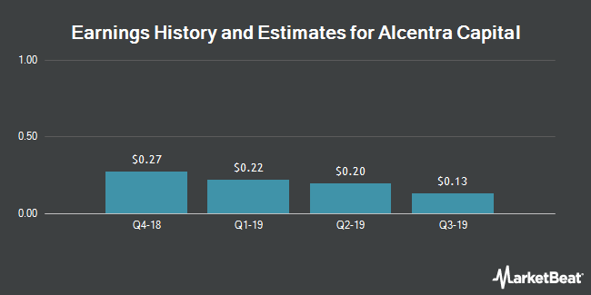 Earnings History and Estimates for Alcentra Capital (NASDAQ:ABDC)