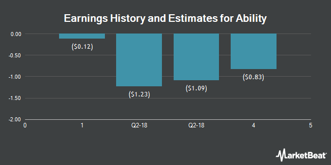 Earnings by Quarter for Ability (NASDAQ:ABIL)