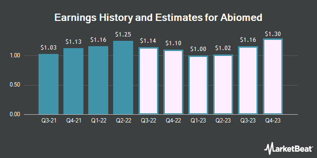 Earnings History and Estimates for ABIOMED (NASDAQ:ABMD)