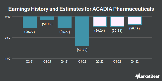 Earnings by Quarter for ACADIA Pharmaceuticals (NASDAQ:ACAD)