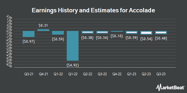 Earnings History and Estimates for Accolade (NASDAQ:ACCD)