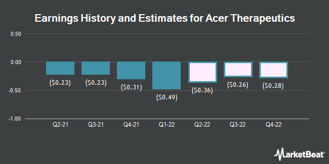 Earnings History and Estimates for Acer Therapeutics (NASDAQ:ACER)