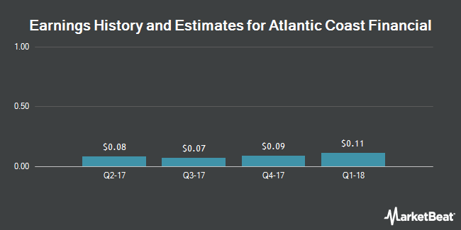 Earnings by Quarter for Atlantic Coast Financial Corporation (NASDAQ:ACFC)