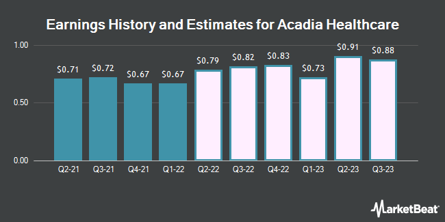 Earnings by Quarter for Acadia Healthcare Company (NASDAQ:ACHC)