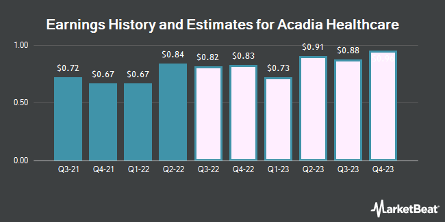 Earnings History and Estimates for Acadia Healthcare (NASDAQ:ACHC)