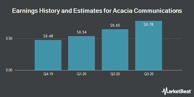 Earnings History and Estimates for Acacia Communications (NASDAQ:ACIA)