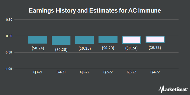 Earnings History and Estimates for AC Immune (NASDAQ:ACIU)