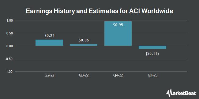 Earnings History and Estimates for ACI Worldwide (NASDAQ:ACIW)
