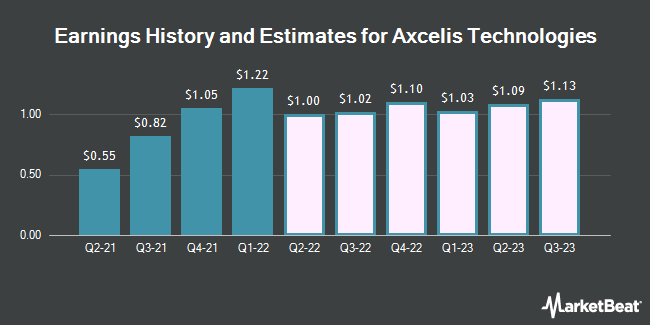 Earnings by Quarter for Axcelis Technologies (NASDAQ:ACLS)