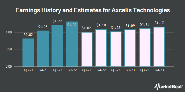 Earnings History and Estimates for Axcelis Technologies (NASDAQ:ACLS)