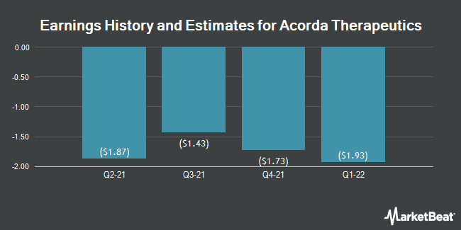 Earnings History and Estimates for Acorda Therapeutics (NASDAQ:ACOR)