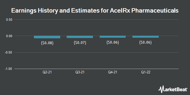 Earnings History and Estimates for AcelRx Pharmaceuticals (NASDAQ:ACRX)