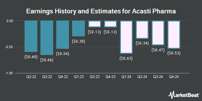 Earnings History and Estimates for Acasti Pharma (NASDAQ:ACST)