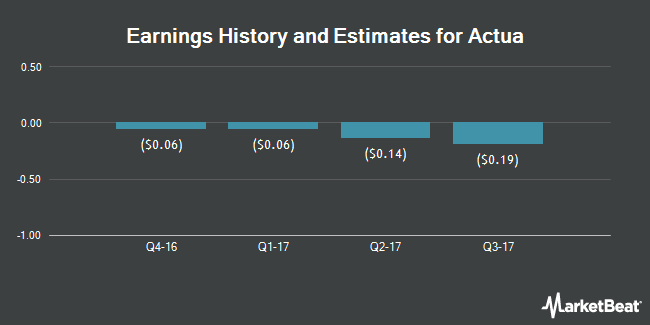 Earnings by Quarter for Actua Corporation (NASDAQ:ACTA)