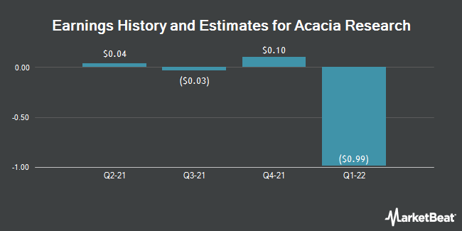 Earnings by Quarter for Acacia Research Corporation (NASDAQ:ACTG)
