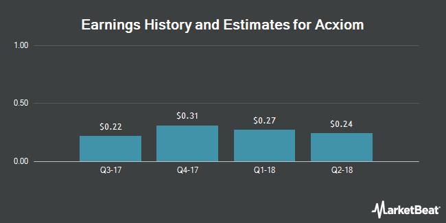 Earnings by Quarter for Acxiom (NASDAQ:ACXM)