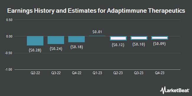 Earnings History and Estimates for Adaptimmune Therapeutics (NASDAQ:ADAP)