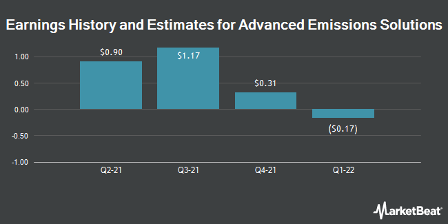 Earnings by Quarter for Advanced Emissions Solutions (NASDAQ:ADES)