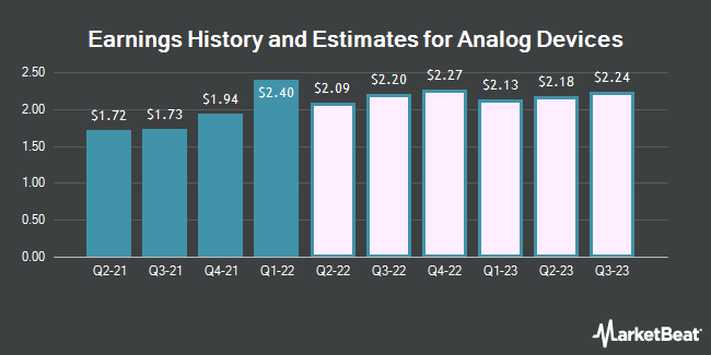 Earnings History and Estimates for Analog Devices (NASDAQ:ADI)