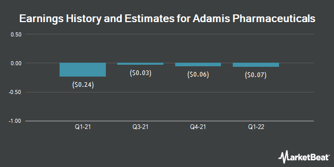 Earnings History and Estimates for Adamis Pharmaceuticals (NASDAQ:ADMP)