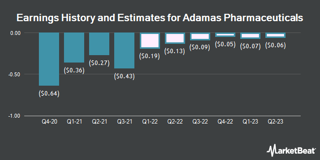 Earnings History and Estimates for Adamas Pharmaceuticals (NASDAQ:ADMS)