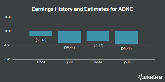 Earnings by Quarter for Audience (NASDAQ:ADNC)
