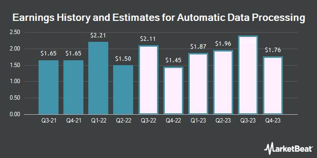 Earnings by Quarter for Automatic Data Processing (NASDAQ:ADP)