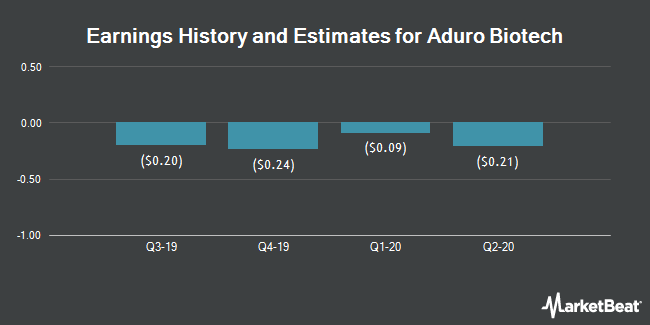 Earnings History and Estimates for Aduro BioTech (NASDAQ:ADRO)