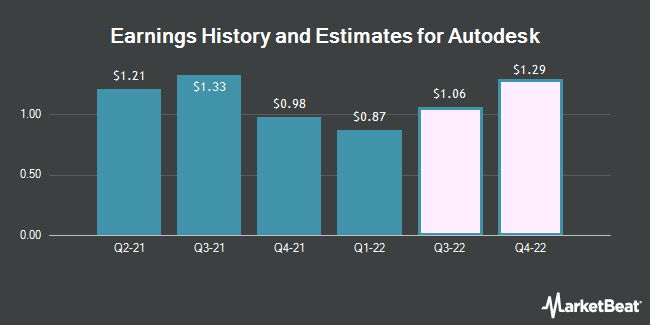 Earnings History and Estimates for Autodesk (NASDAQ:ADSK)