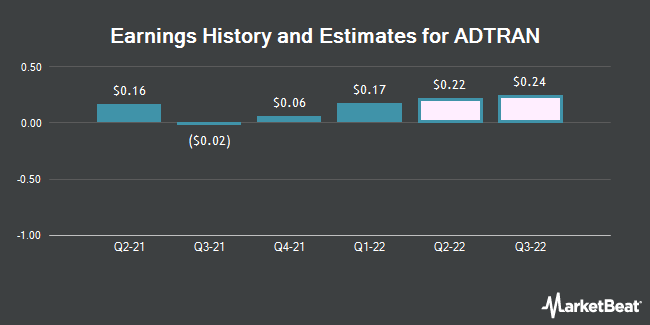 Earnings History and Estimates for ADTRAN (NASDAQ:ADTN)
