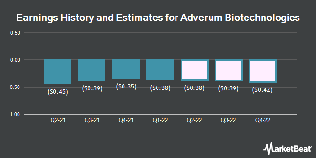Earnings History and Estimates for Adverum Biotechnologies (NASDAQ:ADVM)