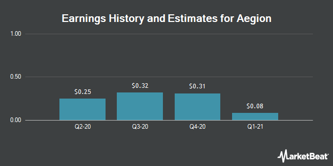 Earnings History and Estimates for Aegion (NASDAQ:AEGN)