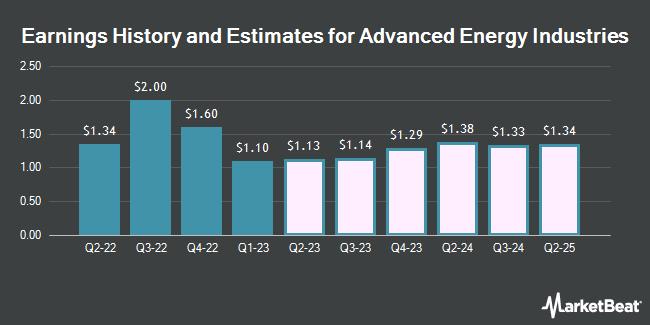 Earnings by Quarter for Advanced Energy Industries (NASDAQ:AEIS)