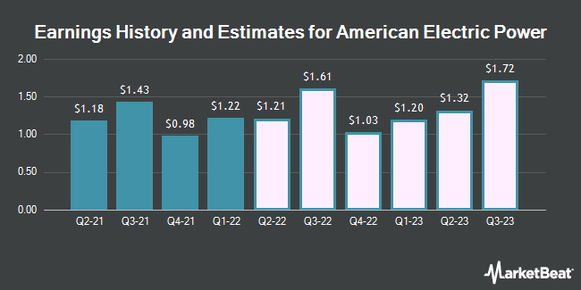 Earnings History and Estimates for American Electric Power (NASDAQ:AEP)