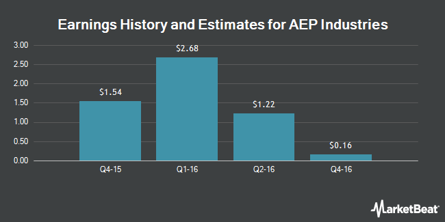 Earnings by Quarter for AEP Industries (NASDAQ:AEPI)