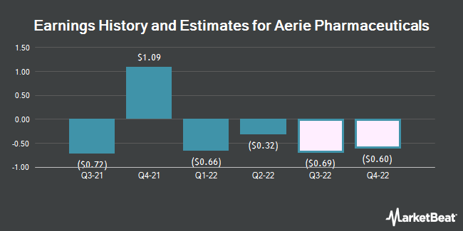 Earnings History and Estimates for Aerie Pharmaceuticals (NASDAQ:AERI)
