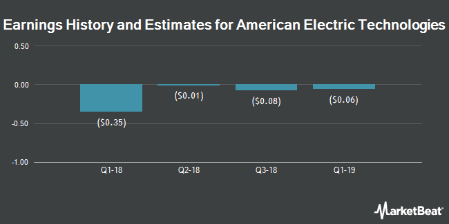 Earnings by Quarter for American Electric Technologies (NASDAQ:AETI)