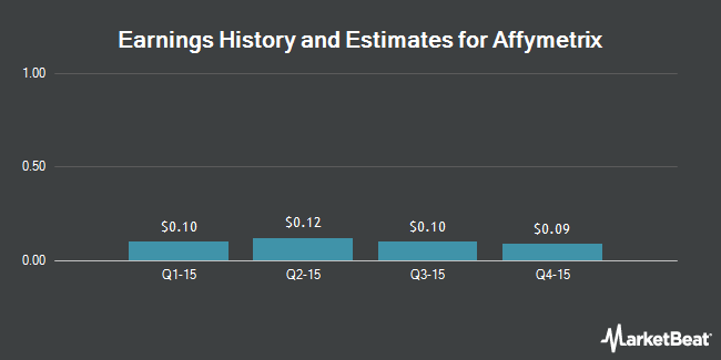 Earnings by Quarter for Affymetrix (NASDAQ:AFFX)