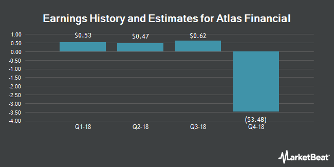 Earnings by Quarter for Atlas Financial Holdings (NASDAQ:AFH)