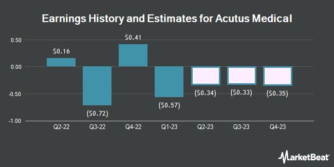 Earnings History and Estimates for Acutus Medical (NASDAQ:AFIB)